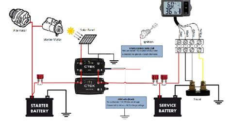 the ctek 140a off road charging system d250sa 20a charger with smartpass 120 power management