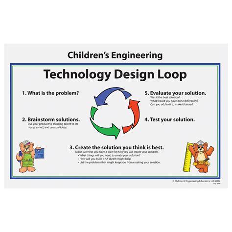 technology design loop poster w59884