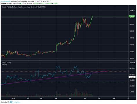 Comparar preço do bitcoin entre todas as exchanges. Análise Técnica Bitcoin - Preço do Bitcoin hoje - 17/06 - Guia do Bitcoin