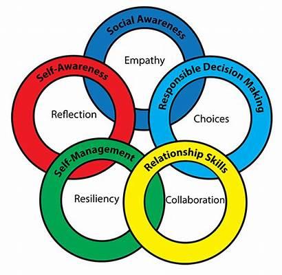 Emotional Social Learning Clipart Emotions Sel Emotion