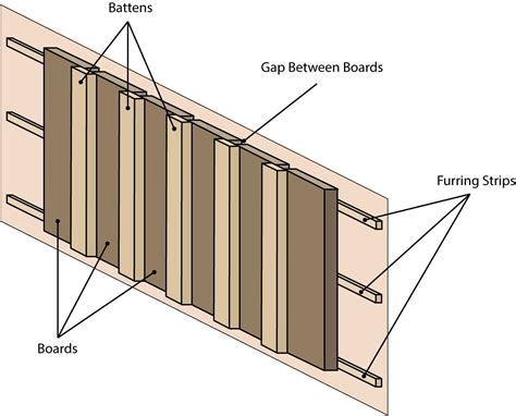 ttp www pdfspath net get 3 cutler hammer circuit directory template pdf wood siding how to install board and batten wood siding