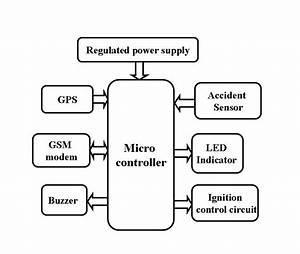 Electronic U0026 39 S Laboratories   Advanced Vehicle Security