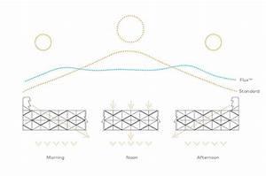 Flux Diagonal Tubes To Capture  U0026 Redistribute Light  U0026 Heat