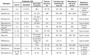 Применение бета блокаторов при гипертонии