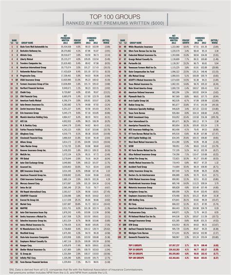 Top 100 P&C Insurance Groups, Ranked by Net Premiums ...
