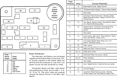 1990 Ford F 250 5 0 Fuse Diagram by Which Fuse Is For The Drivers Panel E G Rpm