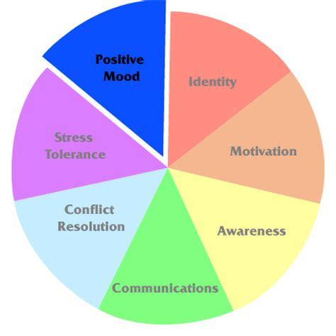 Building Team Resilience Through Positive Mood