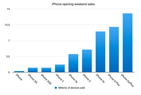 how many iphones been sold apple sold a record 13 million iphones on launch weekend
