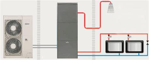 pompe a chaleur haute temperature la pompe 224 chaleur qui remplace la chaudi 232 re par jacques ortolas
