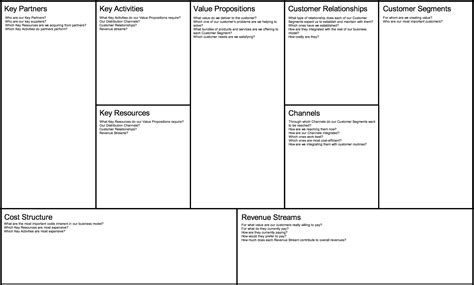 business model canvas  google search business