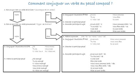 Passe Compose Resume by Tarazona Mon Amour Le Pass 201 Compos 201