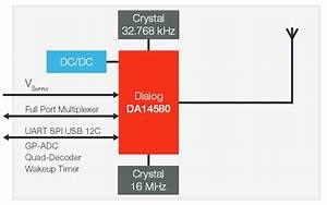 Pan1740 Series Bluetooth U00ae Low Energy  Ble  Module