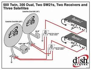 Dishpro Plus And Dish For 61 5