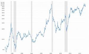 Platinum Price History 100 Years January 2021