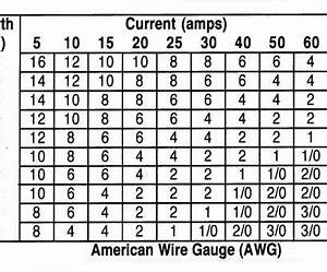 Wire Gauge 10 Amps Dc Practical Wire Gauge Amps Chart