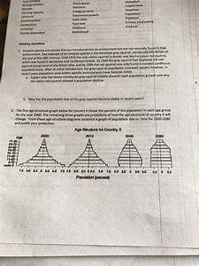 Label The Diagrams Of Population Growth Answers