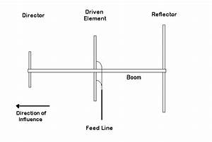 Antennas And Feedline