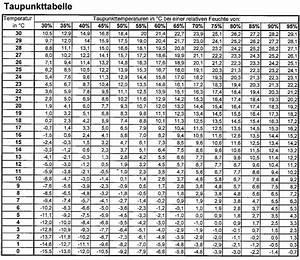 Ssw Nach Eisprung Berechnen : taupunkt berechnen formel b rozubeh r ~ Themetempest.com Abrechnung