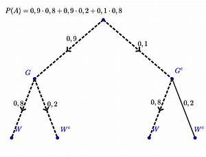 Wahrscheinlichkeit Rechnung : baumdiagramme und pfadregeln ~ Themetempest.com Abrechnung