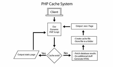 The Requested File Gives Not Exist php cache dynamic pages to speed up load times ~ php coding