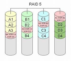 Raid 6 Berechnen : je comprend pas le fonctionnement du raid 5 r solu ~ Themetempest.com Abrechnung