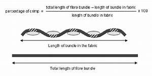 3  Illustration Of The Term  U0026 39 Crimp U0026 39  In Textiles  Using The