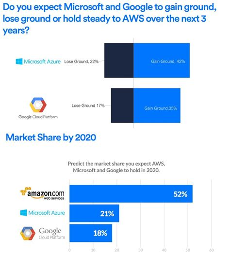 83% Of Enterprise Workloads Will Be In The Cloud By 2020