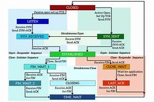 Transmission Control Protocol  Tcp   The Advanced Stuff
