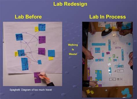 hospital lab redesign spaghetti diagram  stream