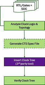 Excellicon U0026 39 S Contree Enables Designer To Plan For Clock Tree