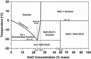 Phase Diagram Of Aqueous Nacl  16