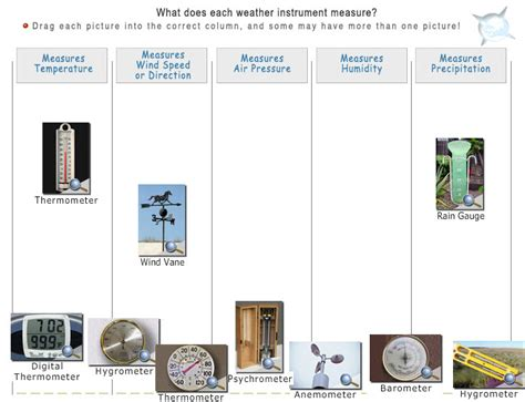 weather stations teaching the science and technology