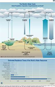 World U0026 39 S Water Cycle  Schematic And Residence Time
