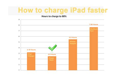 how to get iphone to charge faster how to charge faster easyacc media center