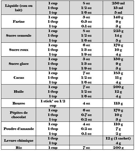 conversion mesures cuisine conversion des mesures américaines en mesures françaises