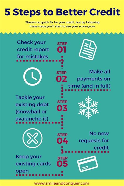Your information is used solely to process your payment. Pin on Pay Off Credit Cards