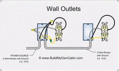 Home Wiring Basic Diagram by Electrical Wiring Standard Wall Outlet Receptacle Wiring