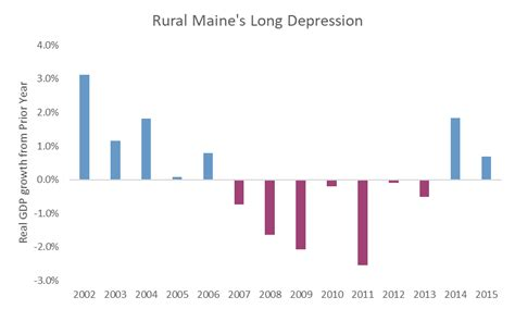 us bureau of economic analysis gov lepage s policies plunged rural maine into a