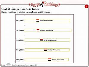 Egypt in Global Competitiveness Report 2014 2015