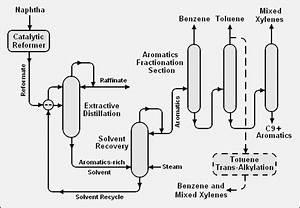 Benzene  Toluene  Uadf8 Ub9ac Uace0 Xylenes  Btx     Ub124 Uc774 Ubc84  Ube14 Ub85c Uadf8