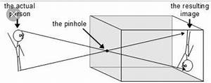 Explain The Process Of Formation Of Image With A Pinhole