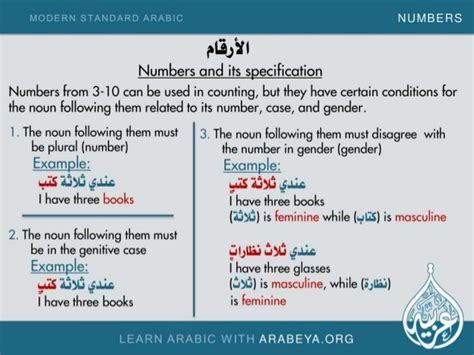 Numbers And Its Specification In Modern Standard Arabic