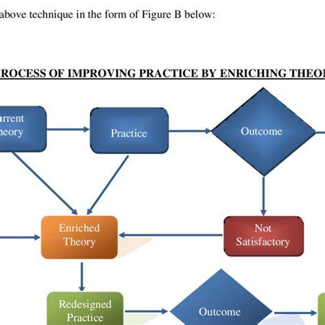 vikas bhatnagar research scholar fellow program