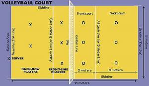 Volleyball - Departamento de Educación Física en IES Villa ...