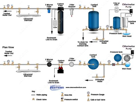 Complete Water Well Diagram by Well Water Diagram Chlorinator Gt Contact Tank Gt Carbon