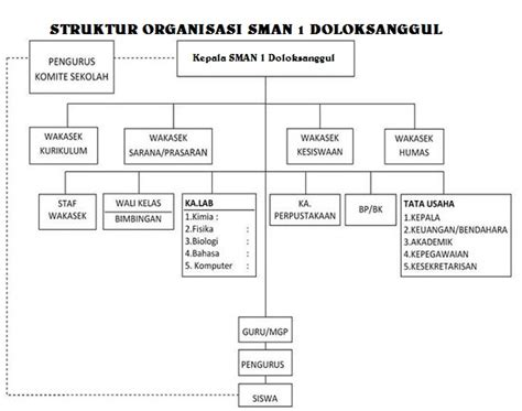 sma negeri  doloksanggul wikipedia bahasa indonesia