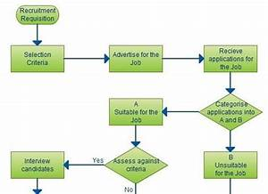 Recruitment Process Flowchart Flow Chart Template