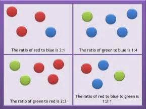Ratio Examples