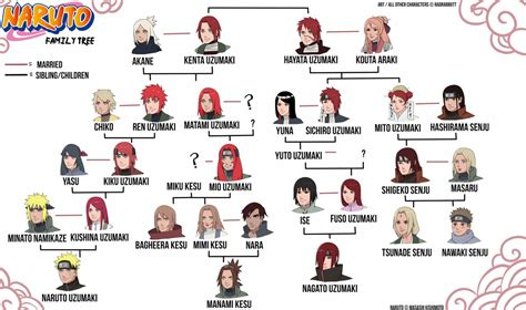 Naruto Family Tree By Radrabbiitt On Deviantart