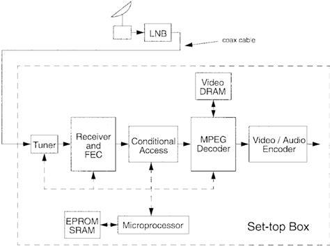 Satellite System Block Diagram Download Scientific
